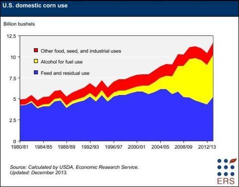 us domestic corn use